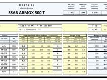 Anton Turon Laboratory ARMOX 500